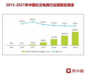 2015-2021年中国社交电商行业规模及增速